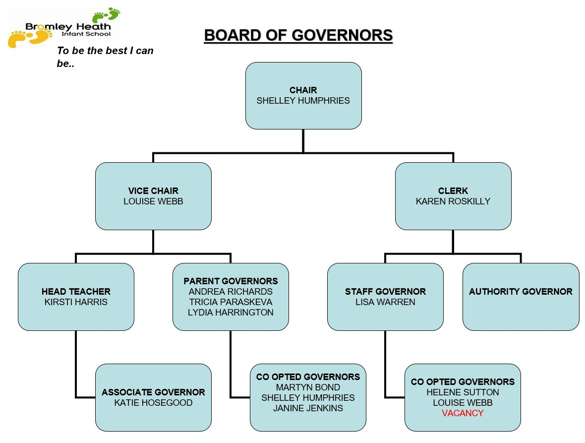 2020-21 Governor Structure